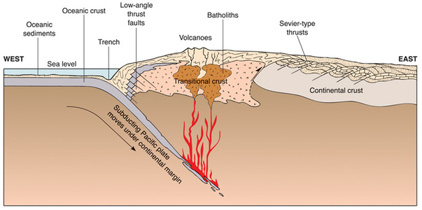 Sierra Nevada Subduction